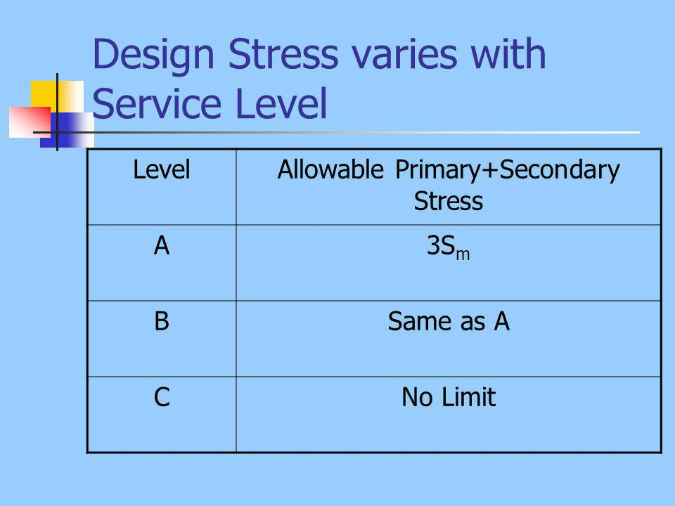 Design Stress varies with Service Level LevelAllowable Primary+Secondary Stress A3S m BSame as A CNo Limit