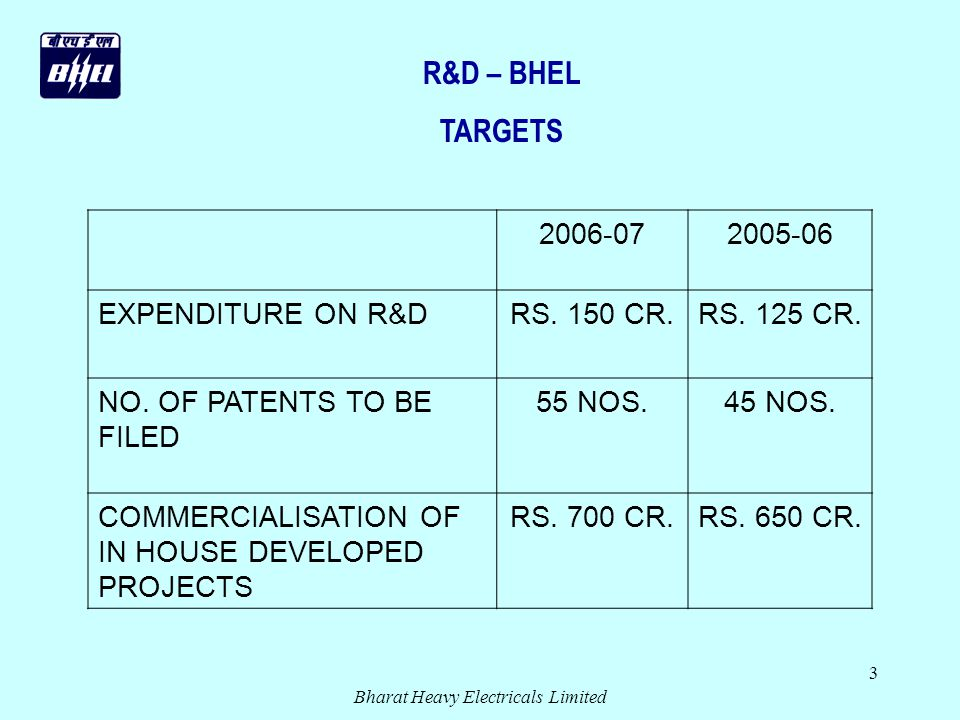 Bharat Heavy Electricals Limited 3 R&D – BHEL TARGETS 2006-072005-06 EXPENDITURE ON R&DRS.