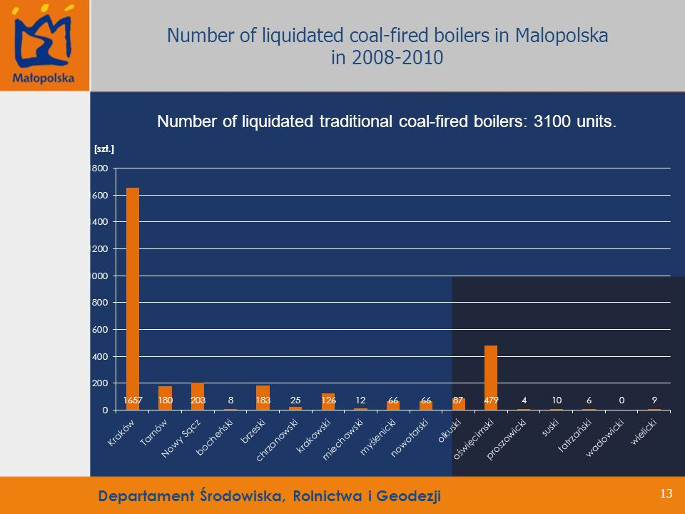 13 Number of liquidated traditional coal-fired boilers: 3100 units.