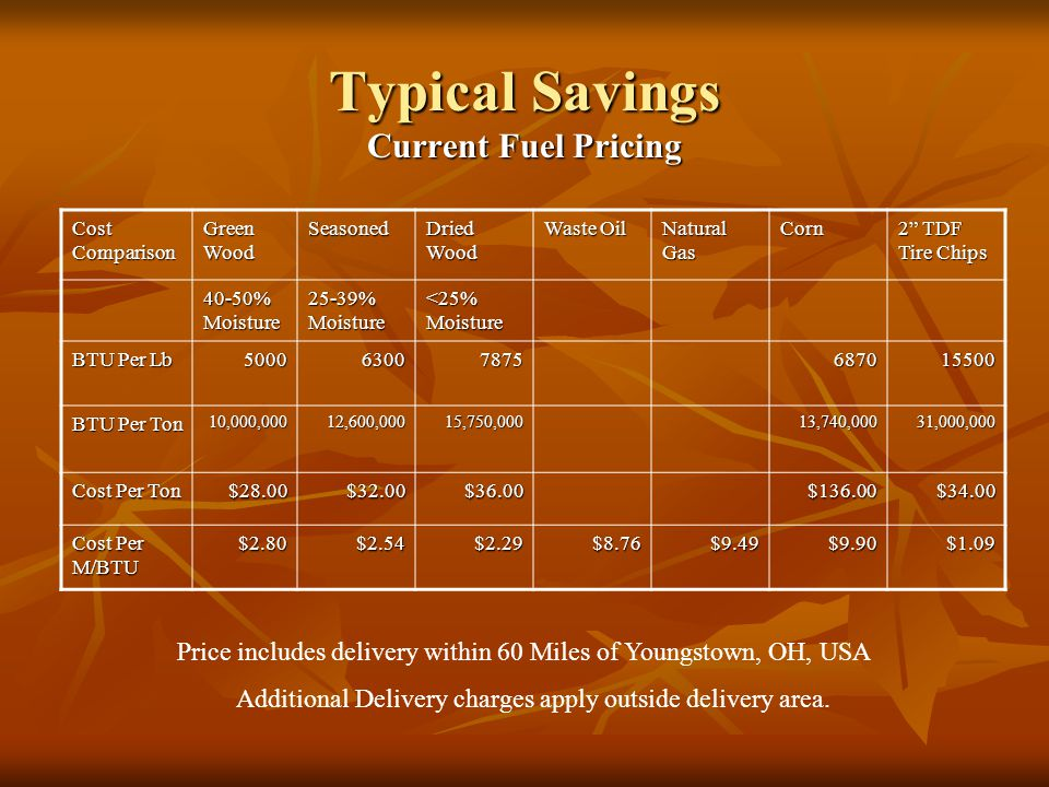Typical Savings Current Fuel Pricing Cost Comparison Green Wood Seasoned Dried Wood Waste Oil Natural Gas Corn 2 TDF Tire Chips 40-50% Moisture 25-39% Moisture <25% Moisture BTU Per Lb 500063007875687015500 BTU Per Ton 10,000,00012,600,00015,750,00013,740,00031,000,000 Cost Per Ton $28.00$32.00$36.00$136.00$34.00 Cost Per M/BTU $2.80$2.54$2.29$8.76$9.49$9.90$1.09 Price includes delivery within 60 Miles of Youngstown, OH, USA Additional Delivery charges apply outside delivery area.