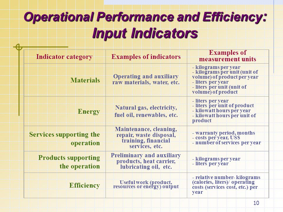 10 Operational Performance and Efficiency : Input Indicators Indicator categoryExamples of indicators Examples of measurement units Materials Operating and auxiliary raw materials, water, etc.