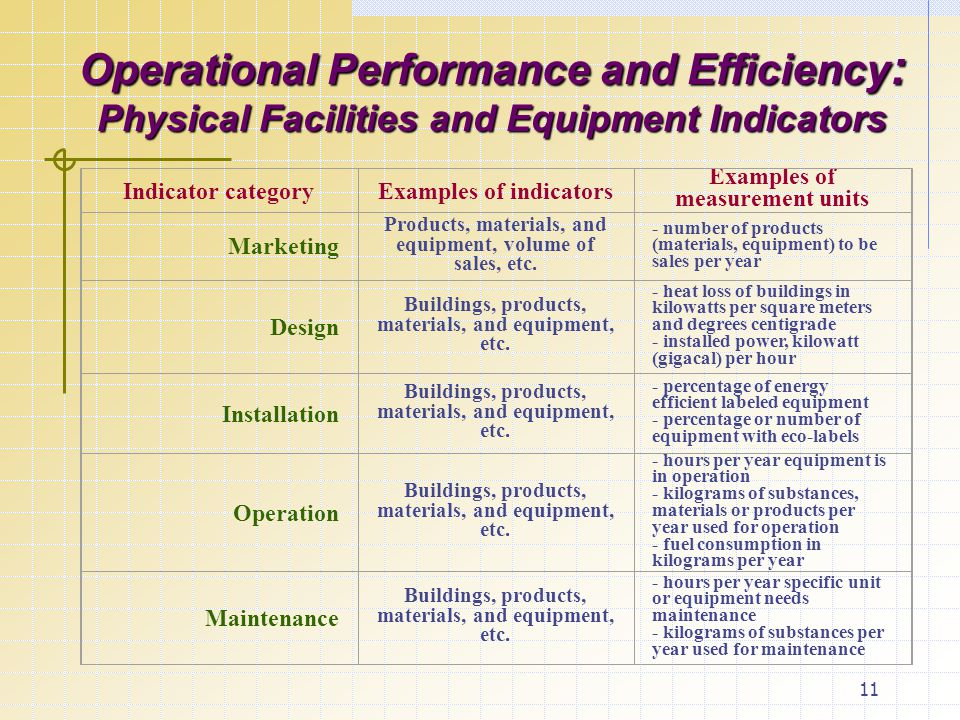 11 Operational Performance and Efficiency : Physical Facilities and Equipment Indicators Indicator categoryExamples of indicators Examples of measurement units Marketing Products, materials, and equipment, volume of sales, etc.