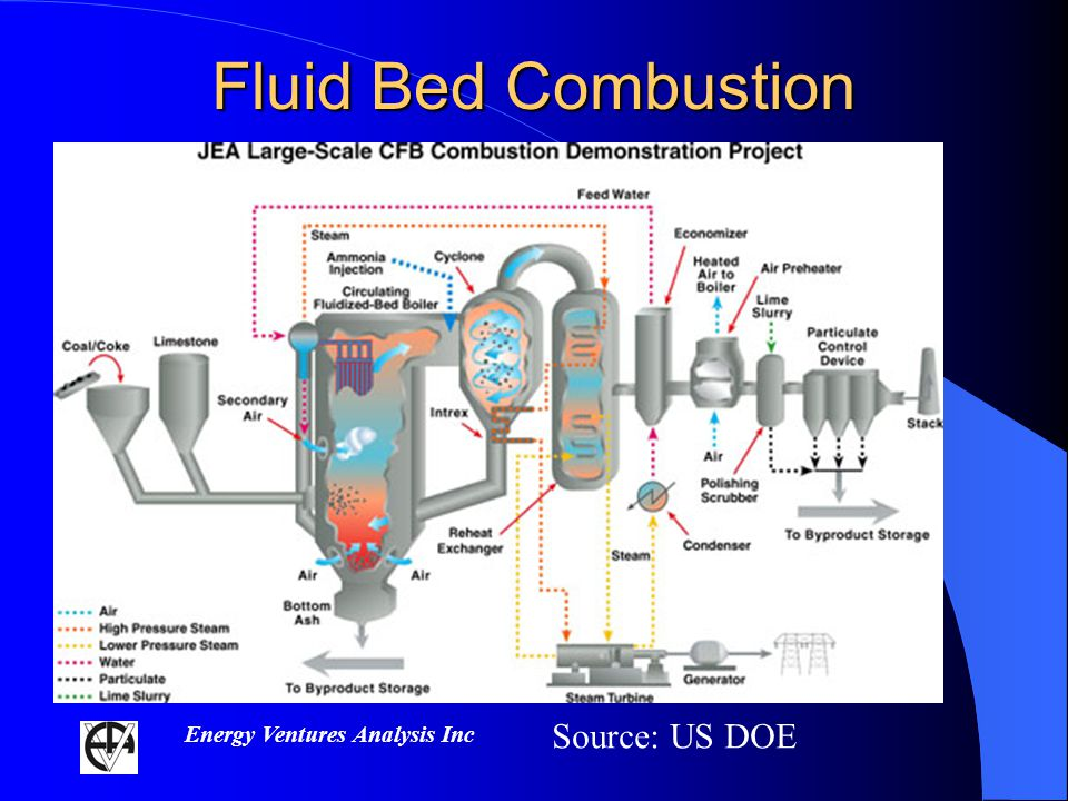 Energy Ventures Analysis Inc Fluid Bed Combustion Source: US DOE