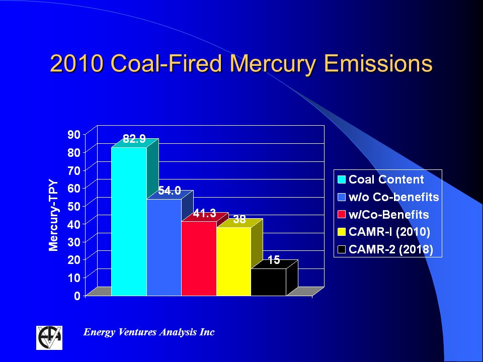 Energy Ventures Analysis Inc 2010 Coal-Fired Mercury Emissions