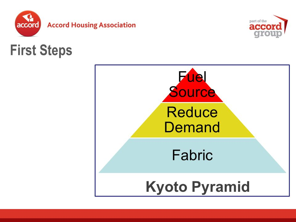 First Steps Kyoto Pyramid Fuel Source Reduce Demand Fabric