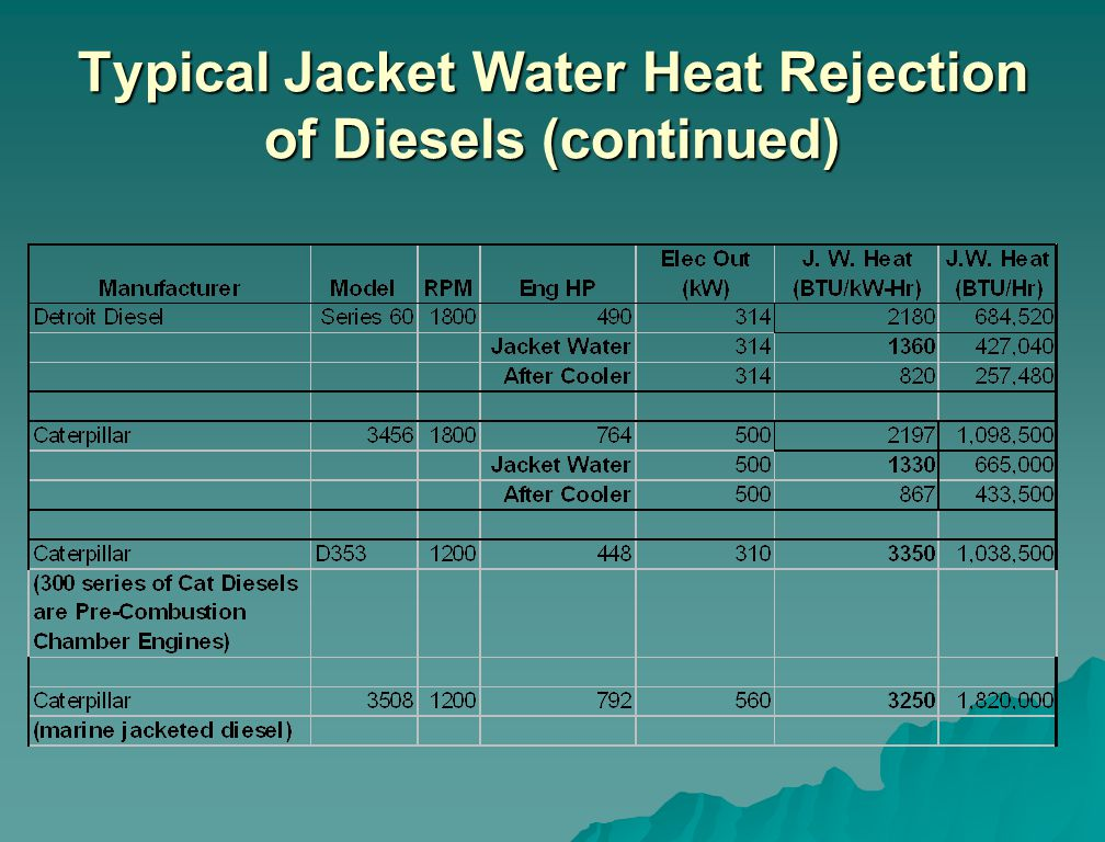Typical Jacket Water Heat Rejection of Diesels (continued)