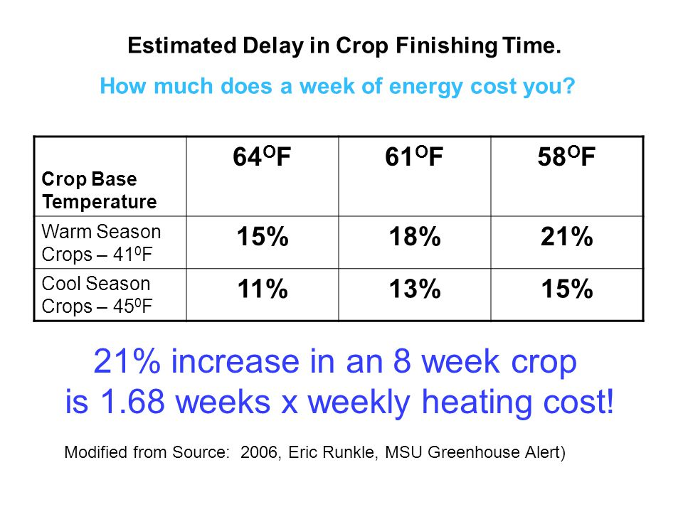 Crop Base Temperature 64 O F61 O F58 O F Warm Season Crops – 41 0 F 15%18%21% Cool Season Crops – 45 0 F 11%13%15% Modified from Source: 2006, Eric Runkle, MSU Greenhouse Alert) Estimated Delay in Crop Finishing Time.