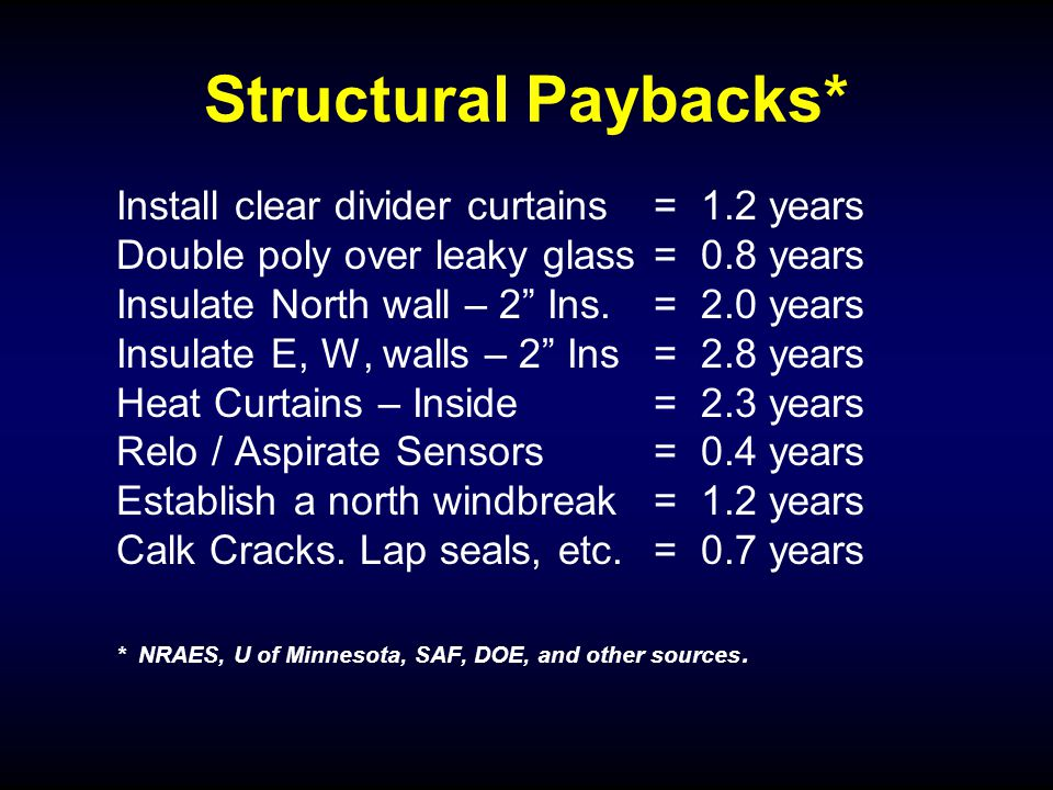 Structural Paybacks* Install clear divider curtains = 1.2 years Double poly over leaky glass = 0.8 years Insulate North wall – 2 Ins.