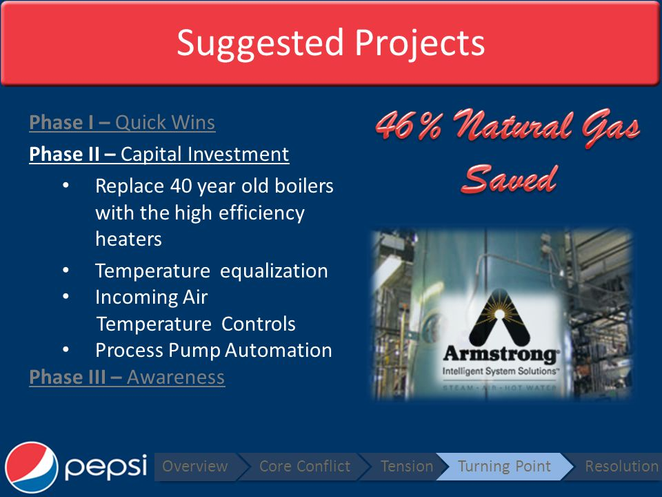 Suggested Projects Phase I – Quick Wins Phase II – Capital Investment Replace 40 year old boilers with the high efficiency heaters Temperature equalization Incoming Air Temperature Controls Process Pump Automation Phase III – Awareness Overview Core ConflictTensionTurning PointResolution