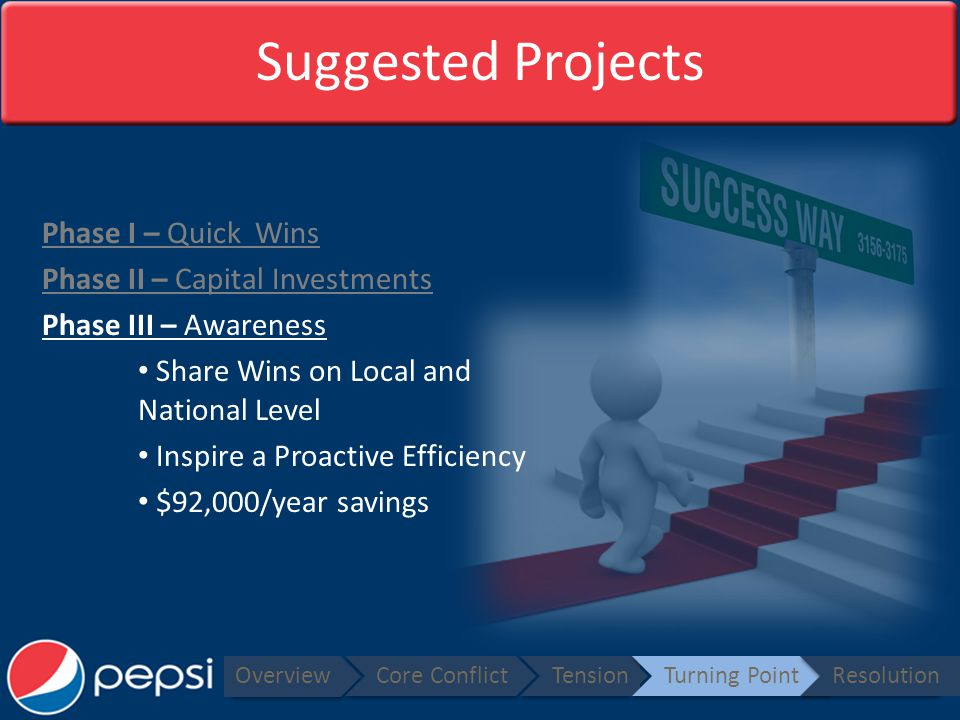 Suggested Projects Phase I – Quick Wins Phase II – Capital Investments Phase III – Awareness Share Wins on Local and National Level Inspire a Proactive Efficiency $92,000/year savings Overview Core ConflictTensionTurning PointResolution