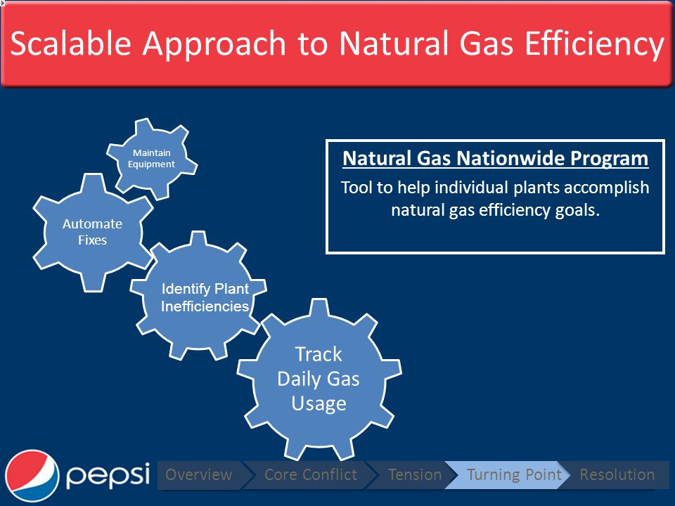 Scalable Approach to Natural Gas Efficiency Natural Gas Nationwide Program Tool to help individual plants accomplish natural gas efficiency goals.