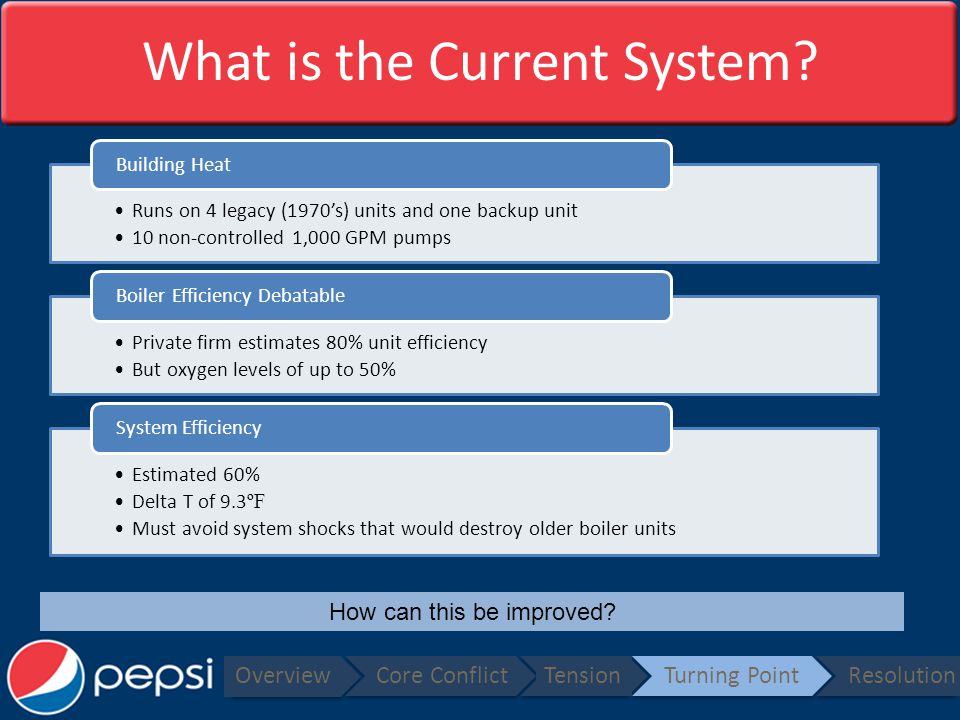 What is the Current System.