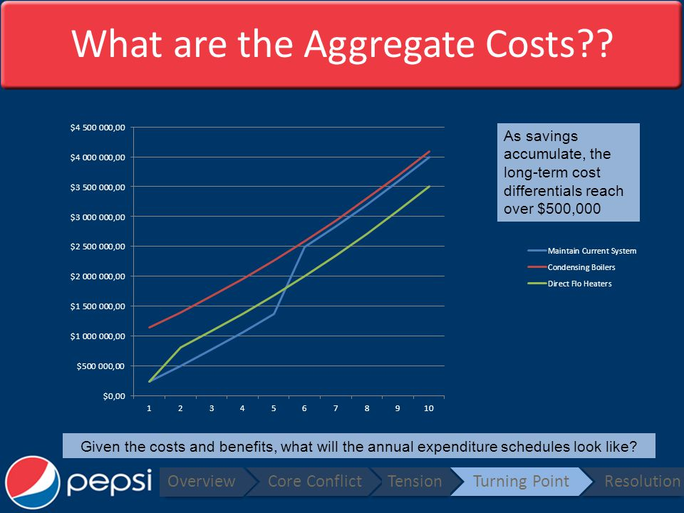 What are the Aggregate Costs .