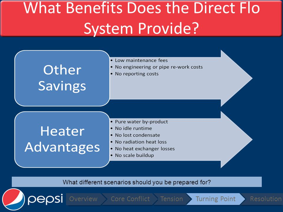 What Benefits Does the Direct Flo System Provide.