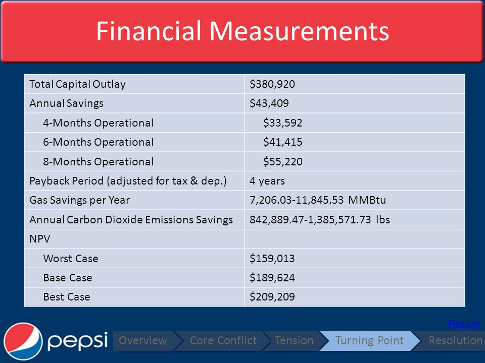 Financial Measurements Overview Core ConflictTensionTurning PointResolution Total Capital Outlay$380,920 Annual Savings$43,409 4-Months Operational $33,592 6-Months Operational $41,415 8-Months Operational $55,220 Payback Period (adjusted for tax & dep.)4 years Gas Savings per Year7,206.03-11,845.53 MMBtu Annual Carbon Dioxide Emissions Savings842,889.47-1,385,571.73 lbs NPV Worst Case$159,013 Base Case$189,624 Best Case$209,209 Return