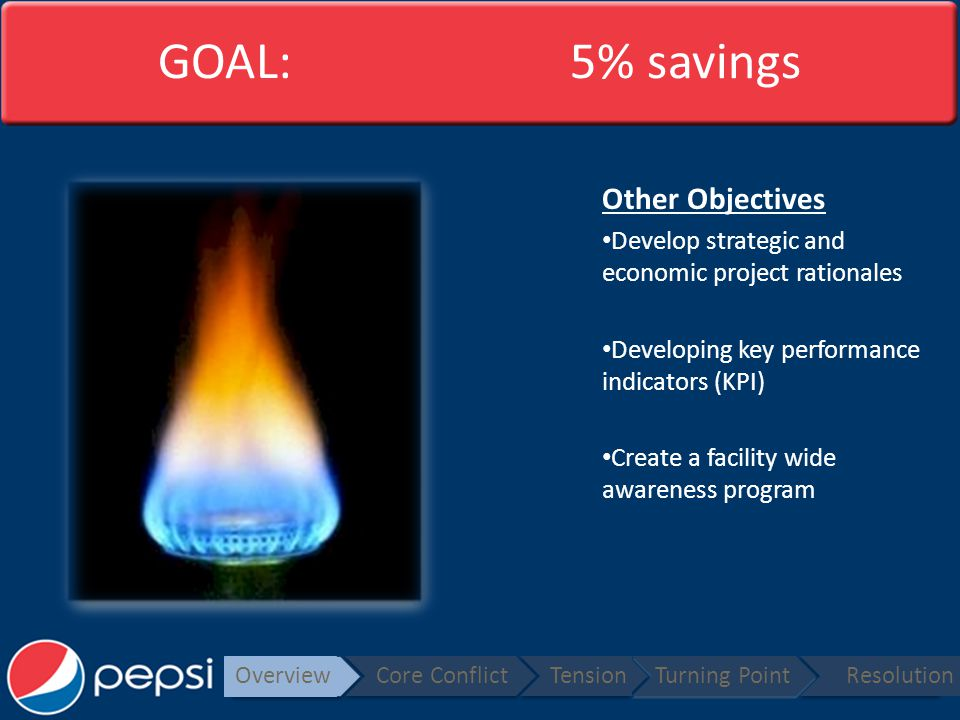 GOAL: 5% savings Other Objectives Develop strategic and economic project rationales Developing key performance indicators (KPI) Create a facility wide awareness program Overview Core ConflictTensionTurning PointResolution