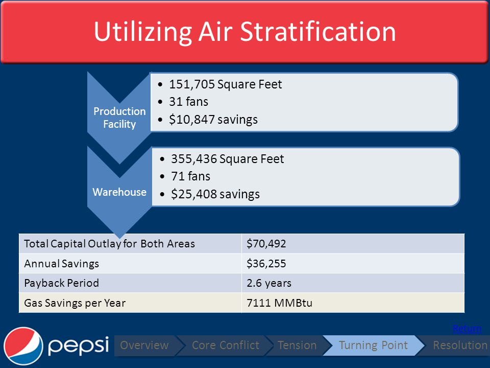 Utilizing Air Stratification Overview Core ConflictTensionTurning PointResolution Total Capital Outlay for Both Areas$70,492 Annual Savings$36,255 Payback Period2.6 years Gas Savings per Year7111 MMBtu Return Production Facility 151,705 Square Feet 31 fans $10,847 savings Warehouse 355,436 Square Feet 71 fans $25,408 savings
