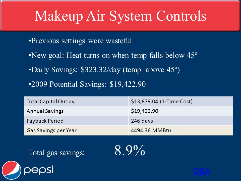 Makeup Air System Controls Previous settings were wasteful New goal: Heat turns on when temp falls below 45º Daily Savings: $323.32/day (temp.
