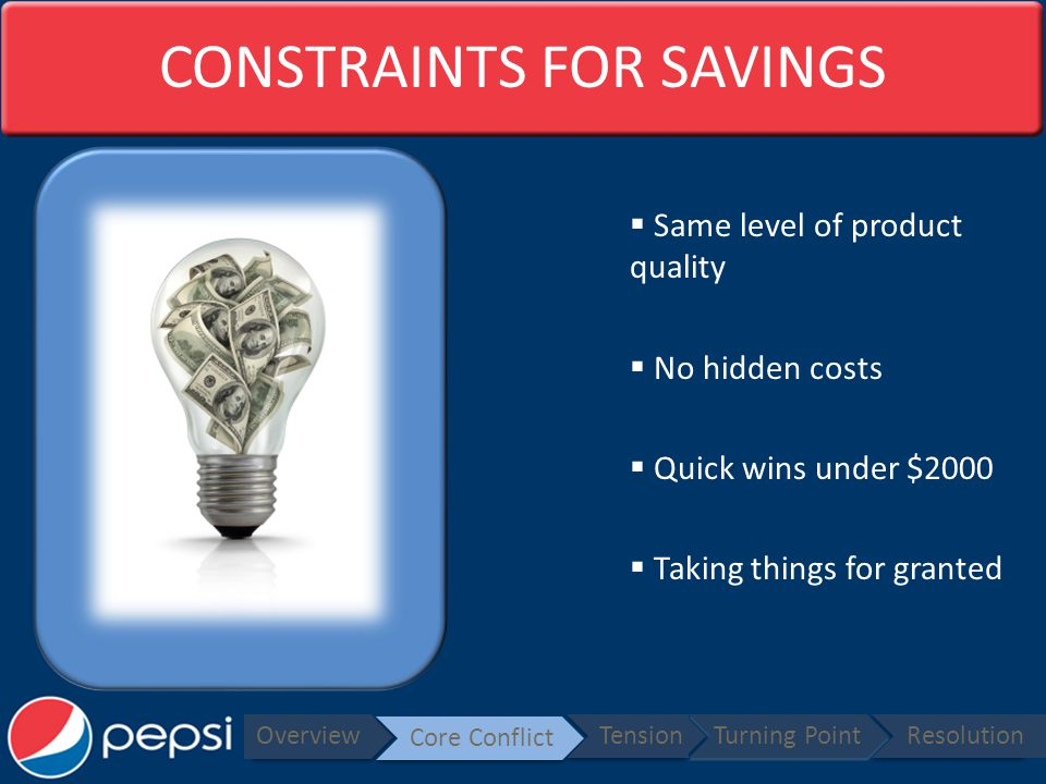 CONSTRAINTS FOR SAVINGS Same level of product quality No hidden costs Quick wins under $2000 Taking things for granted Overview Core Conflict TensionTurning PointResolution