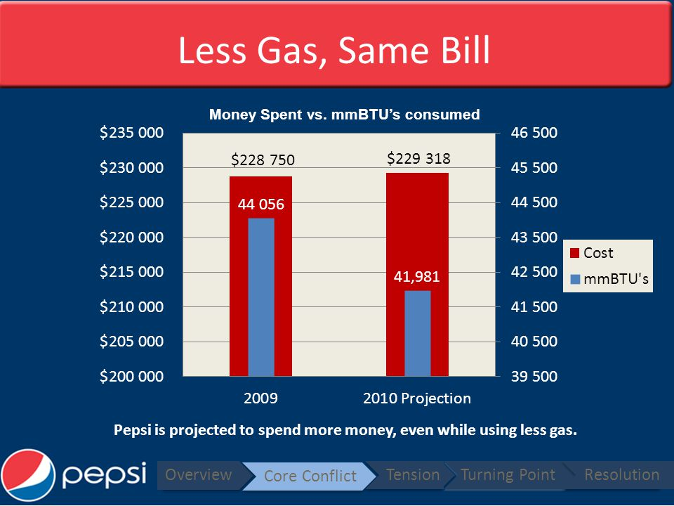 Less Gas, Same Bill Overview Core Conflict TensionTurning PointResolution Pepsi is projected to spend more money, even while using less gas.