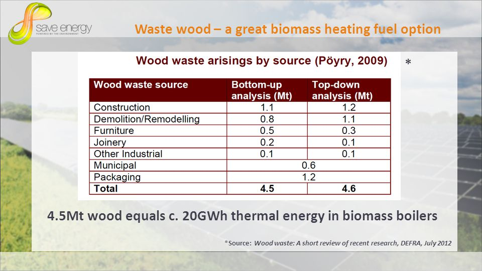 Waste wood – a great biomass heating fuel option * 4.5Mt wood equals c.