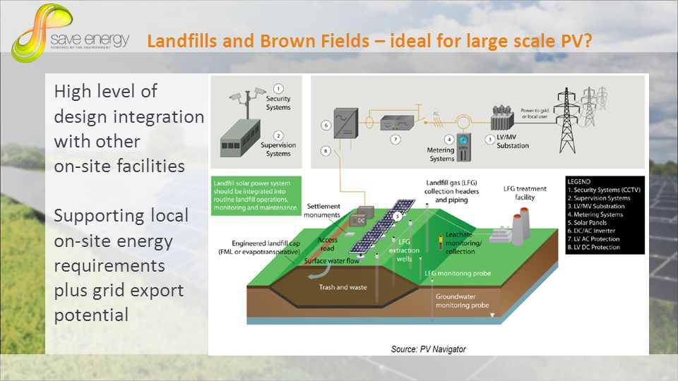 High level of design integration with other on-site facilities Supporting local on-site energy requirements plus grid export potential Landfills and Brown Fields – ideal for large scale PV
