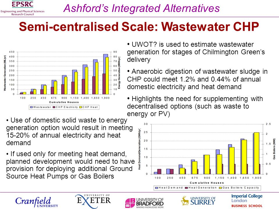 Ashfords Integrated Alternatives Semi-centralised Scale: Wastewater CHP UWOT.