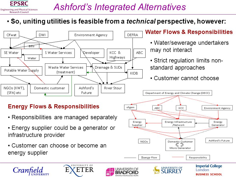 Ashfords Integrated Alternatives Water Flows & Responsibilities Energy Flows & Responsibilities Responsibilities are managed separately Energy supplier could be a generator or infrastructure provider Customer can choose or become an energy supplier So, uniting utilities is feasible from a technical perspective, however: Water/sewerage undertakers may not interact Strict regulation limits non- standard approaches Customer cannot choose