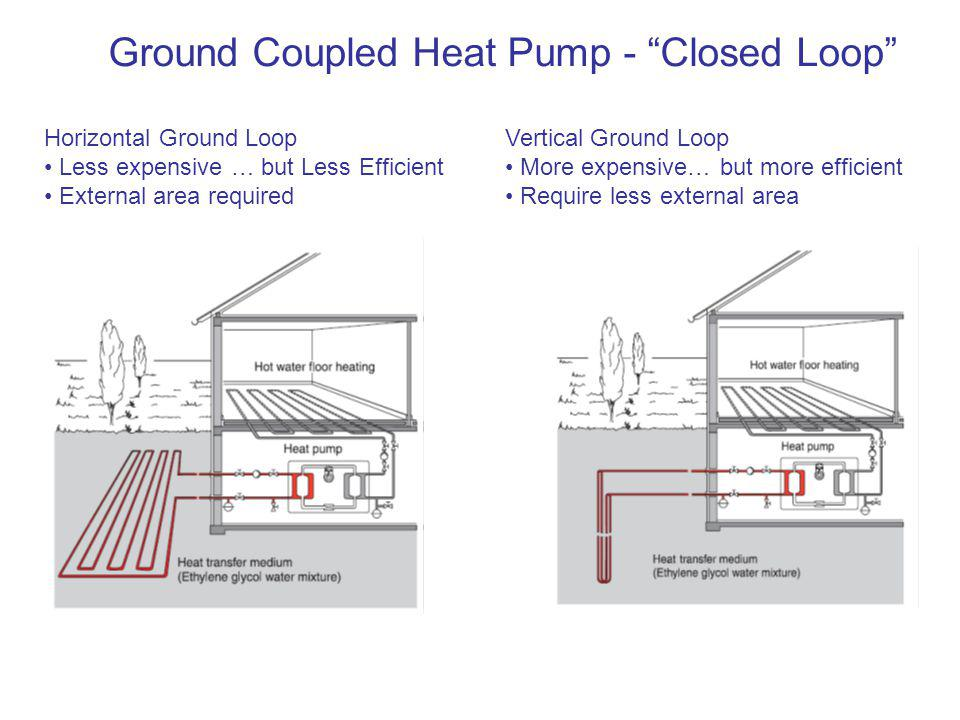 Ground Coupled Heat Pump - Closed Loop Horizontal Ground Loop Less expensive … but Less Efficient External area required Vertical Ground Loop More expensive… but more efficient Require less external area