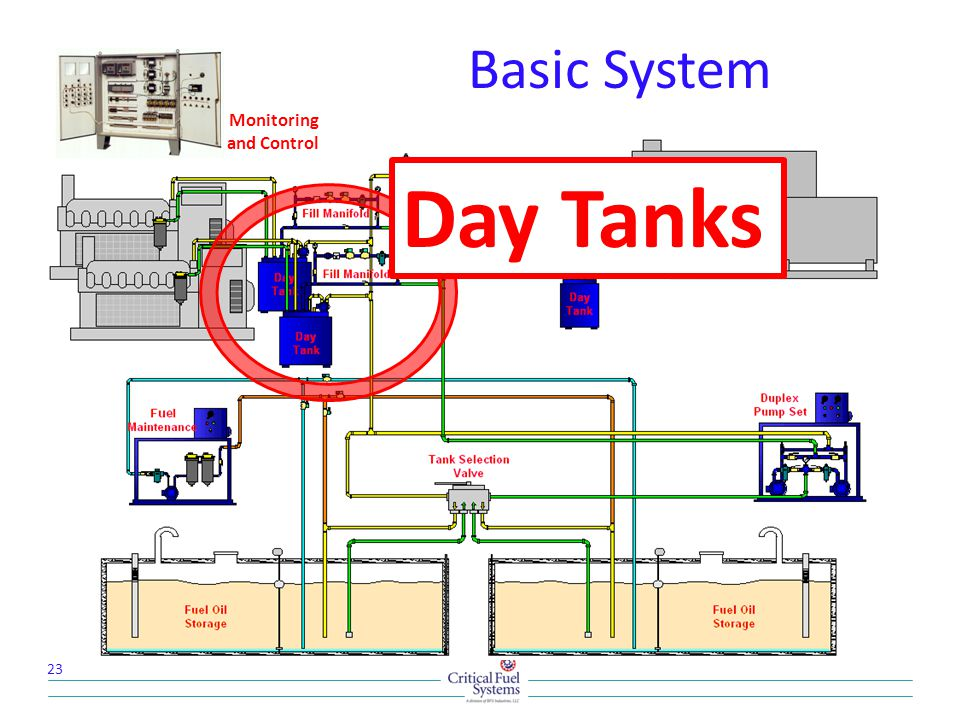 Basic System 23 Monitoring and Control Day Tanks