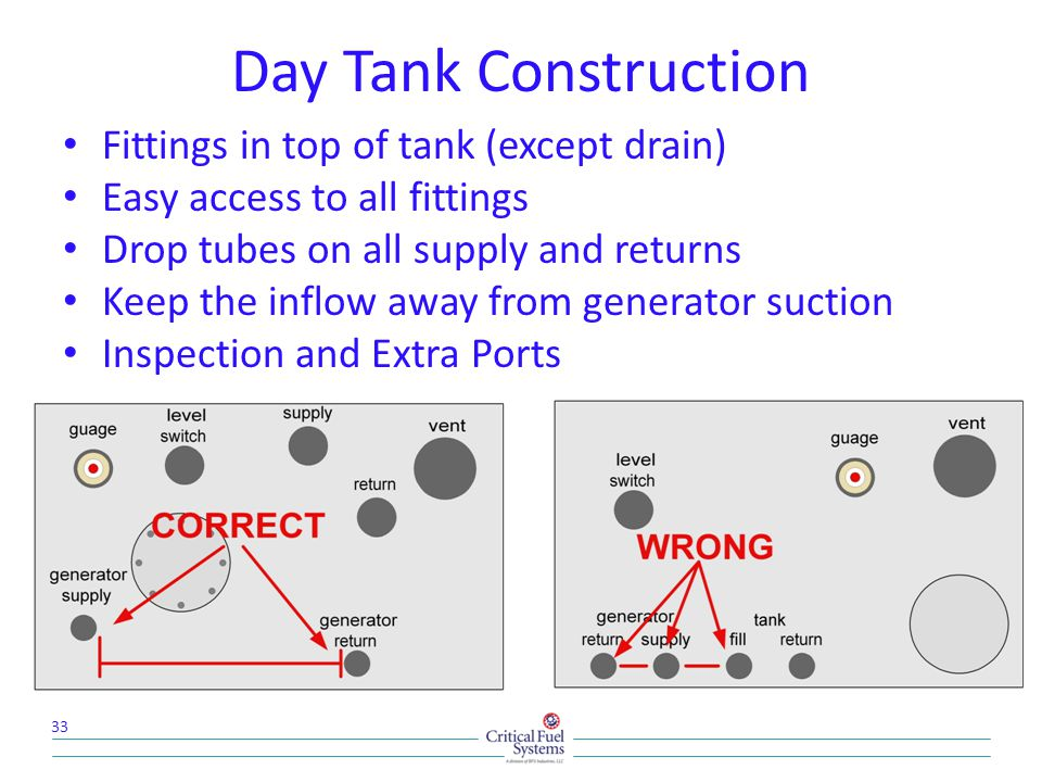 Day Tank Construction Fittings in top of tank (except drain) Easy access to all fittings Drop tubes on all supply and returns Keep the inflow away from generator suction Inspection and Extra Ports 33