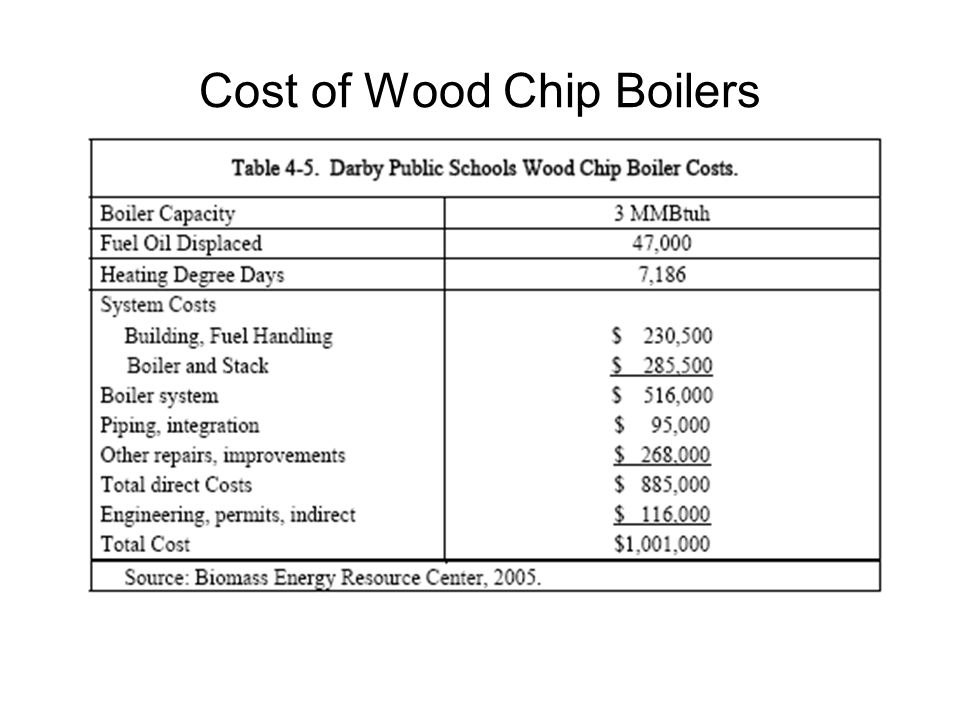 Cost of Wood Chip Boilers