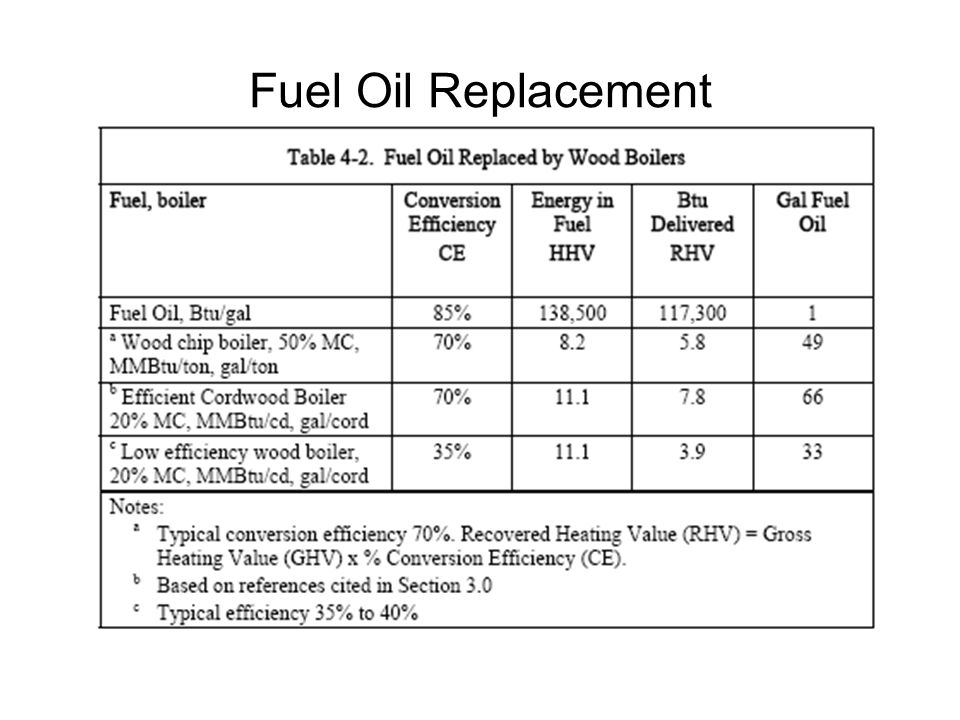 Fuel Oil Replacement