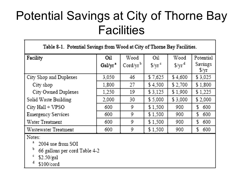 Potential Savings at City of Thorne Bay Facilities