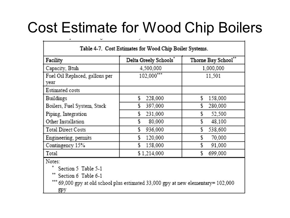 Cost Estimate for Wood Chip Boilers