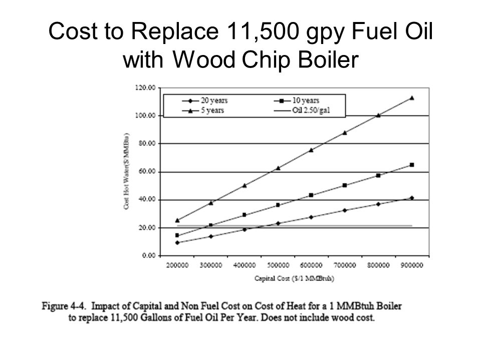 Cost to Replace 11,500 gpy Fuel Oil with Wood Chip Boiler
