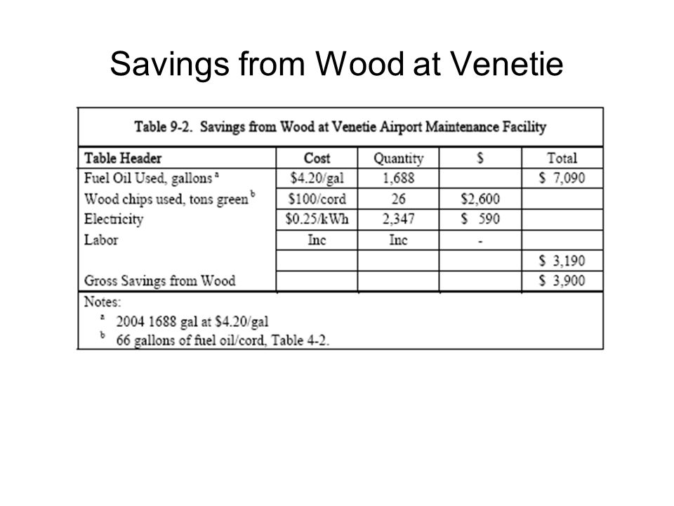 Savings from Wood at Venetie