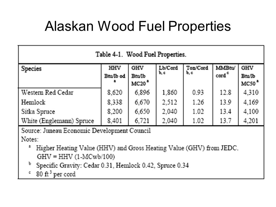 Alaskan Wood Fuel Properties