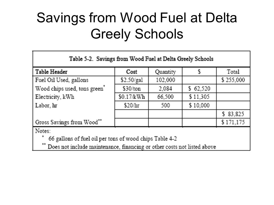 Savings from Wood Fuel at Delta Greely Schools