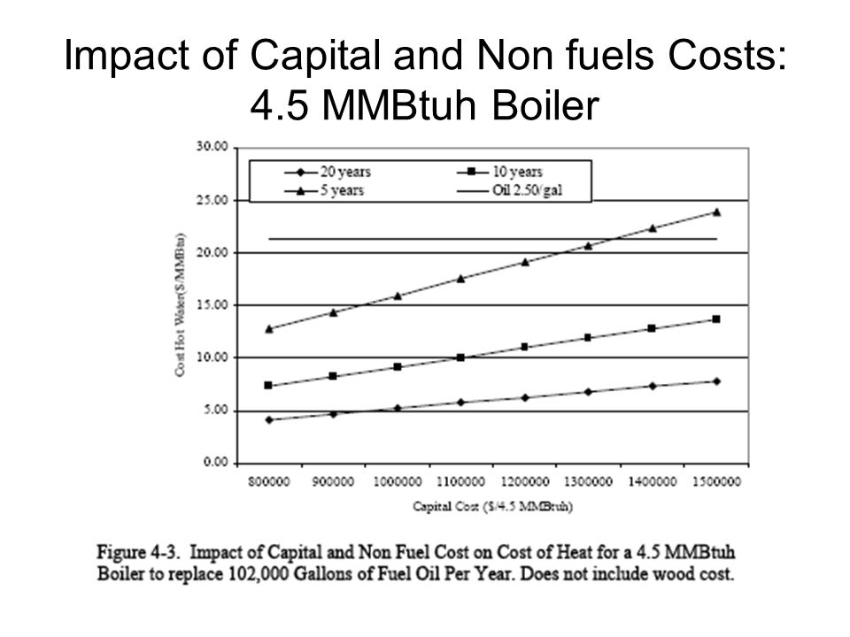 Impact of Capital and Non fuels Costs: 4.5 MMBtuh Boiler