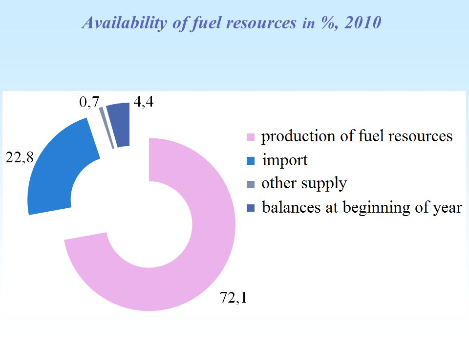 Availability of fuel resources in %, 2010