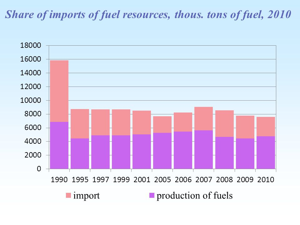 Share of imports of fuel resources, thous. tons of fuel, 2010
