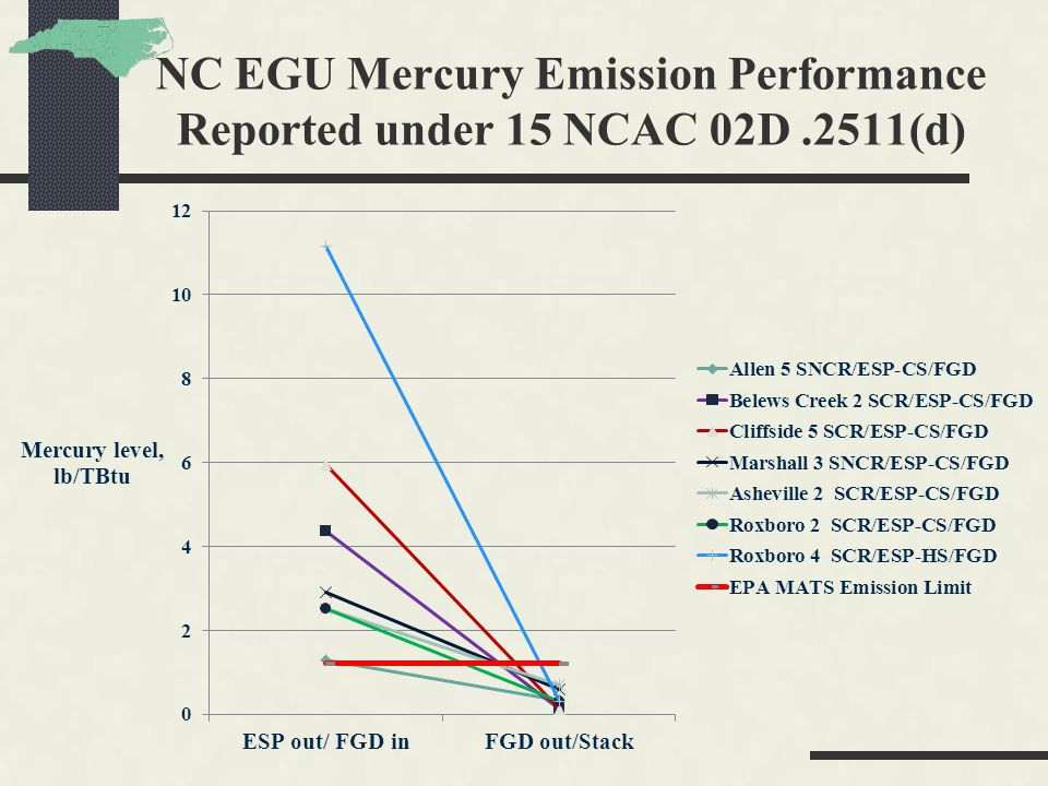 NC EGU Mercury Emission Performance Reported under 15 NCAC 02D.2511(d)
