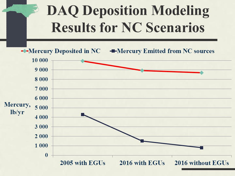 DAQ Deposition Modeling Results for NC Scenarios