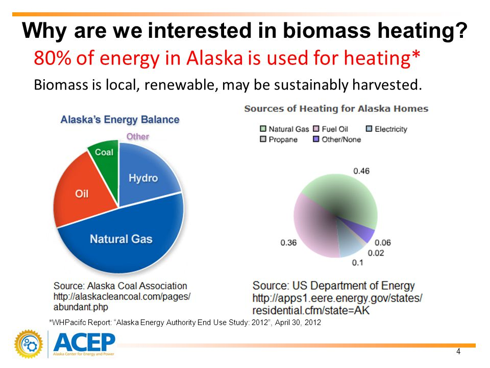 80% of energy in Alaska is used for heating* Biomass is local, renewable, may be sustainably harvested.