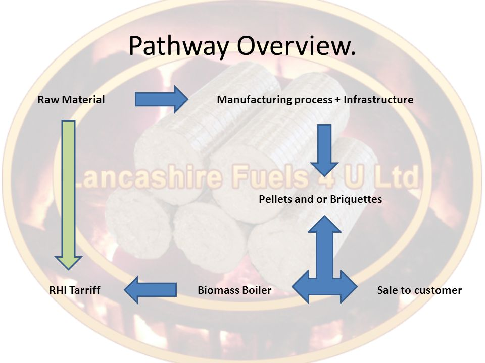 Pathway Overview.