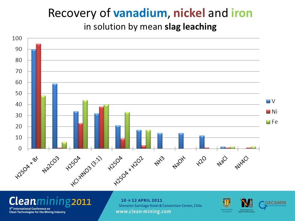 Recovery of vanadium, nickel and iron in solution by mean slag leaching