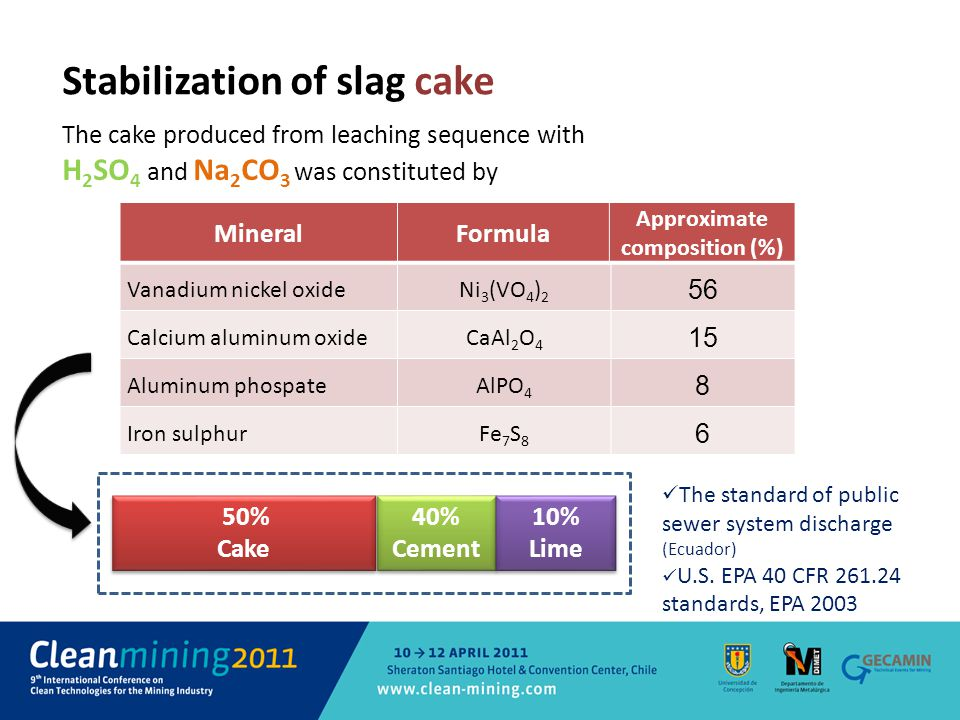 Vanadium nickel oxideNi 3 (VO 4 ) 2 56 Calcium aluminum oxideCaAl 2 O 4 15 Aluminum phospateAlPO 4 8 Iron sulphurFe 7 S 8 6 Stabilization of slag cake The cake produced from leaching sequence with H 2 SO 4 and Na 2 CO 3 was constituted by MineralFormula Approximate composition (%) 40% Cement 40% Cement 50% Cake 50% Cake 10% Lime 10% Lime The standard of public sewer system discharge (Ecuador) U.S.