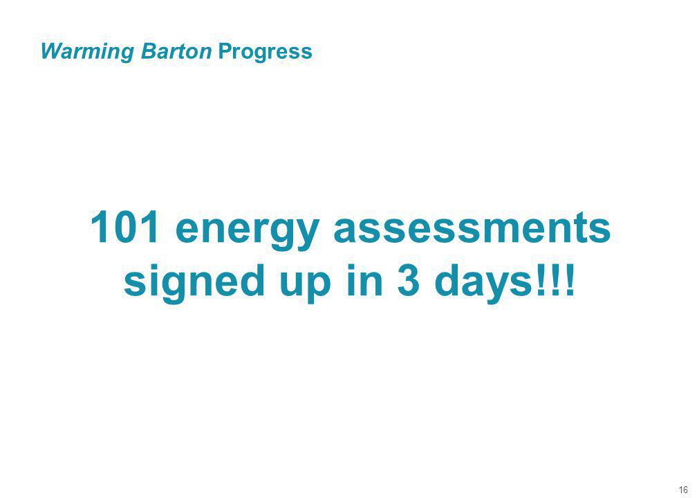Warming Barton Progress 16 101 energy assessments signed up in 3 days!!!