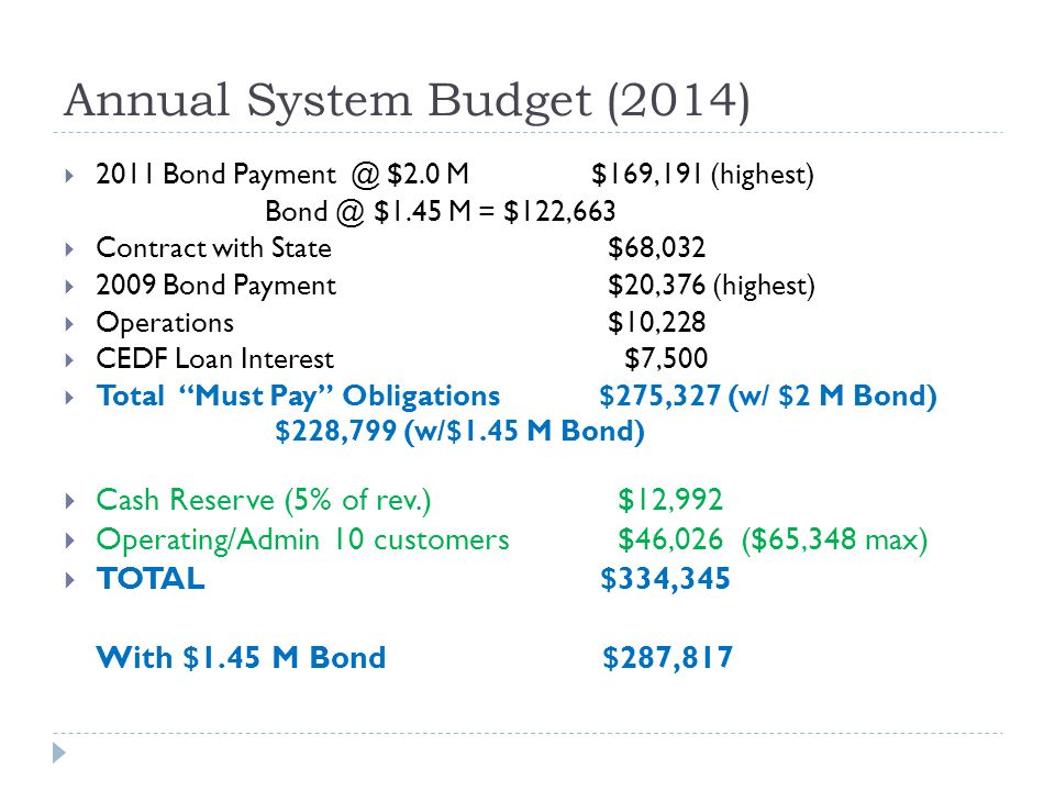 Annual System Budget (2014) 2011 Bond Payment @ $2.0 M$169,191 (highest) Bond @ $1.45 M = $122,663 Contract with State $68,032 2009 Bond Payment $20,376 (highest) Operations $10,228 CEDF Loan Interest $7,500 Total Must Pay Obligations $275,327 (w/ $2 M Bond) $228,799 (w/$1.45 M Bond) Cash Reserve (5% of rev.) $12,992 Operating/Admin 10 customers $46,026 ($65,348 max) TOTAL $334,345 With $1.45 M Bond $287,817
